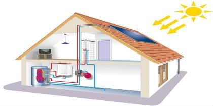 Solar Home Ireland